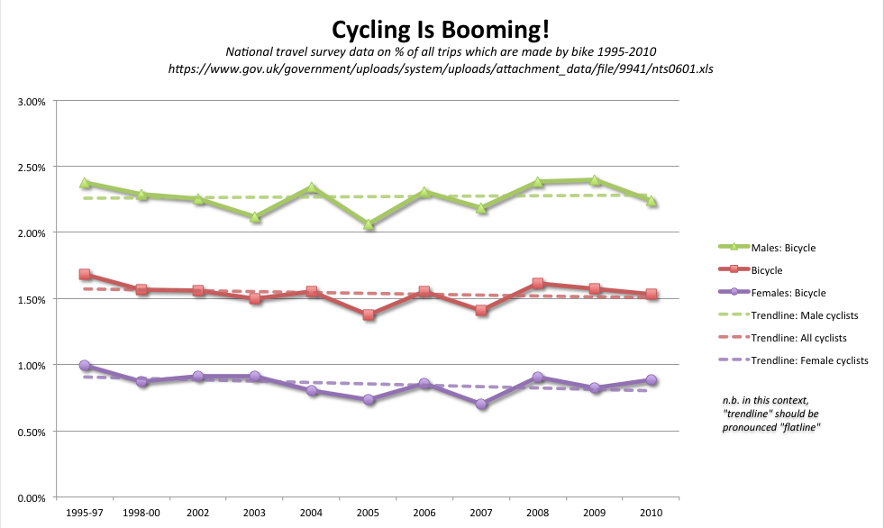 Cycling is Booming!*