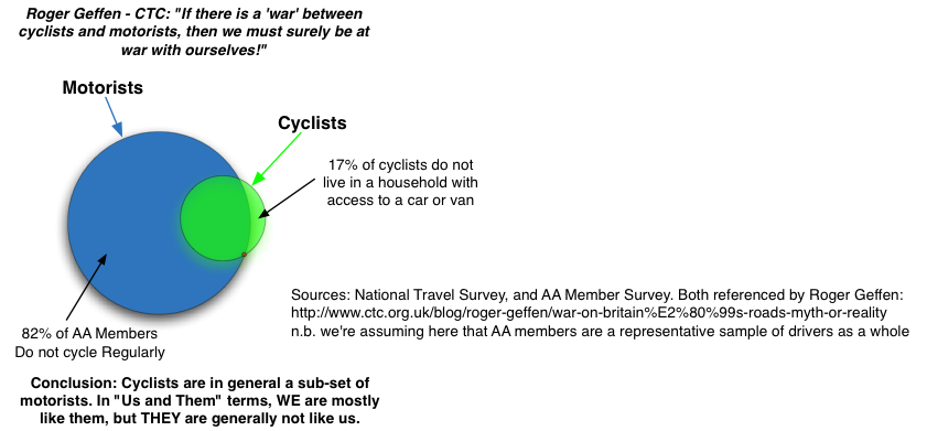 Venn Diagram: The War On The Roads